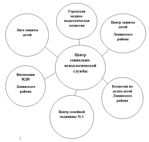 Социально-психологическая служба